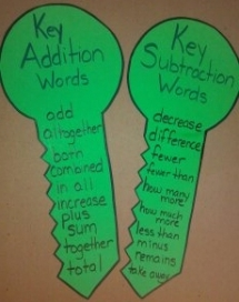 Addition and Subtraction Keys - Educational Ideas