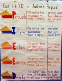 Anchor Charts - Educational Ideas