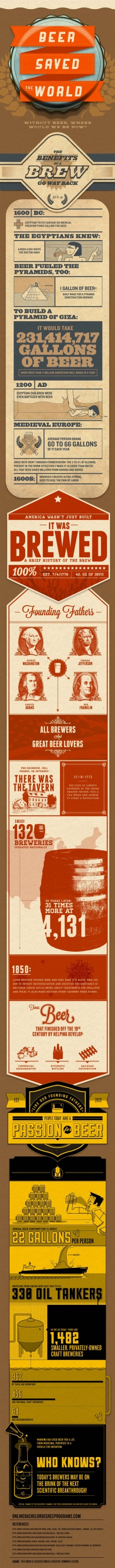 History of Beer in an Inforgraphic - Fun History
