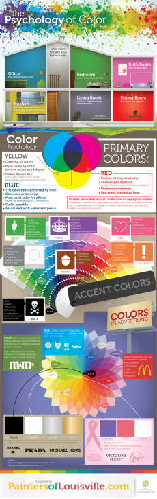 Infographic outlining the psychology of color - Color