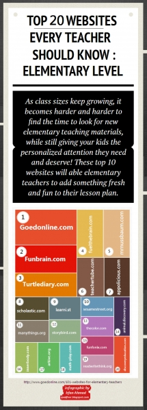 Top 20 Websites for student learning - Educational Ideas