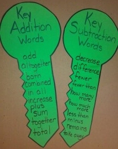 Addition and Subtraction Keys