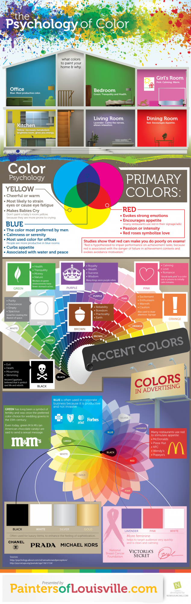 Infographic outlining the psychology of color