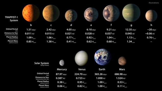 NASA discovered Seven New Planets