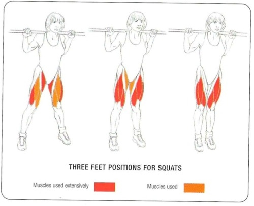 three different feet positions for squats favething com